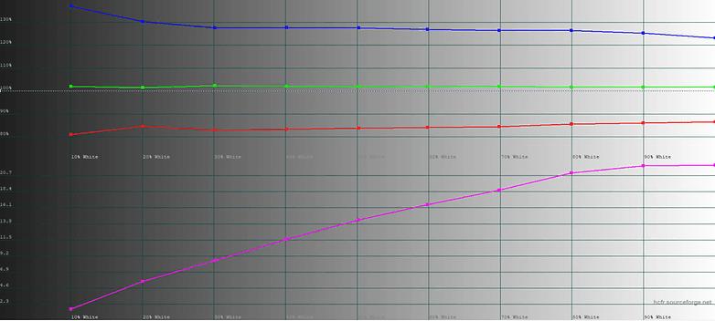 897 Обзор LG G7 ThinQ: нет OLED, нет проблем