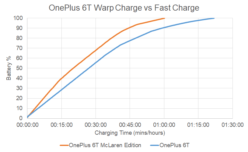 355 Насколько быстрее Warp Charge 30 OnePlus 6T McLaren?